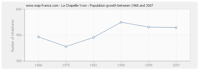 Population La Chapelle-Yvon