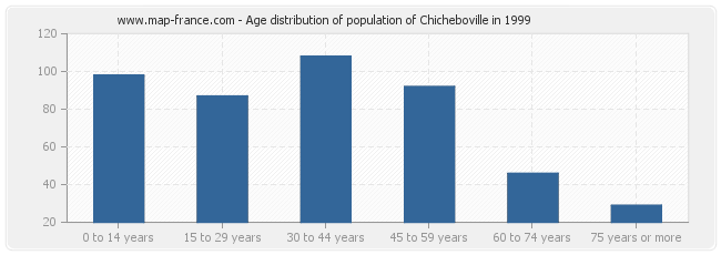 Age distribution of population of Chicheboville in 1999