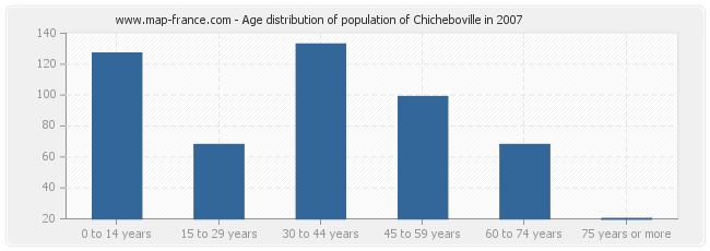 Age distribution of population of Chicheboville in 2007