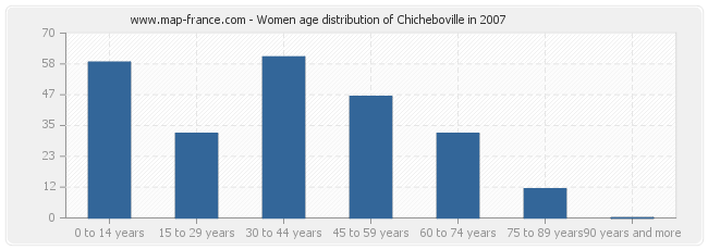 Women age distribution of Chicheboville in 2007