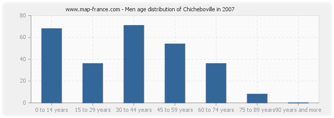 Men age distribution of Chicheboville in 2007