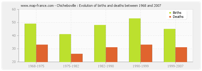 Chicheboville : Evolution of births and deaths between 1968 and 2007