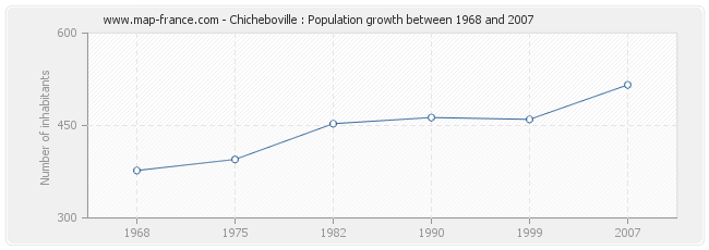 Population Chicheboville