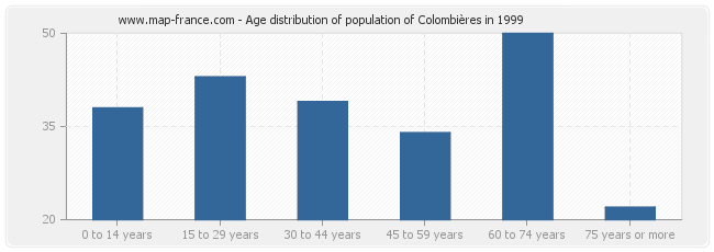 Age distribution of population of Colombières in 1999
