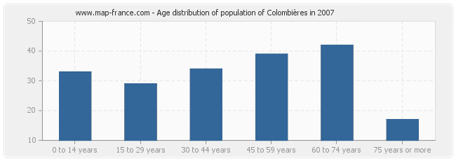 Age distribution of population of Colombières in 2007