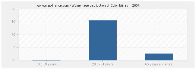 Women age distribution of Colombières in 2007