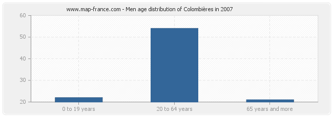 Men age distribution of Colombières in 2007