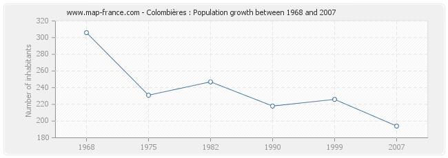 Population Colombières