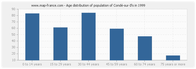 Age distribution of population of Condé-sur-Ifs in 1999