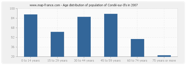 Age distribution of population of Condé-sur-Ifs in 2007