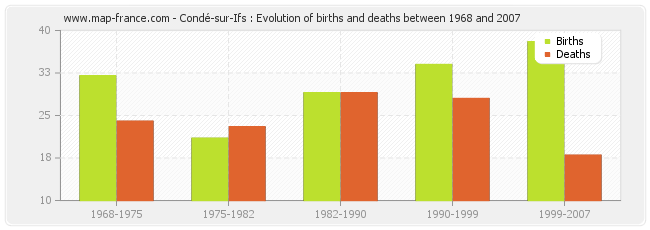 Condé-sur-Ifs : Evolution of births and deaths between 1968 and 2007