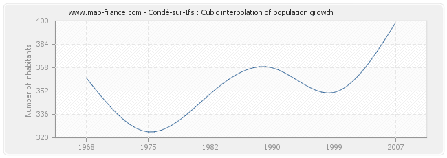 Condé-sur-Ifs : Cubic interpolation of population growth