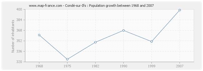 Population Condé-sur-Ifs