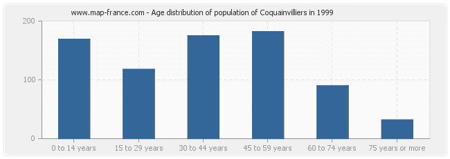 Age distribution of population of Coquainvilliers in 1999