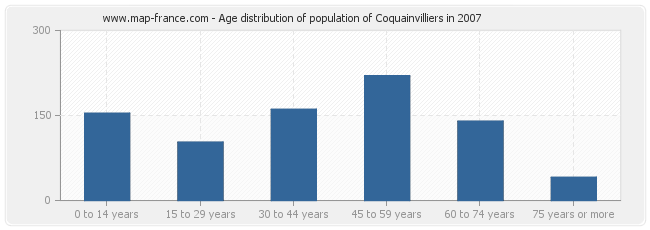 Age distribution of population of Coquainvilliers in 2007