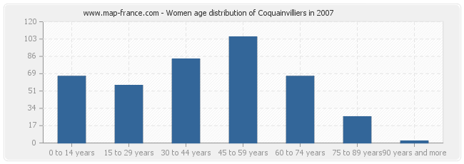 Women age distribution of Coquainvilliers in 2007