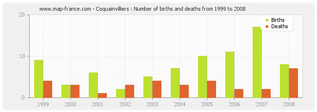 Coquainvilliers : Number of births and deaths from 1999 to 2008