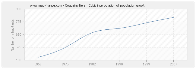 Coquainvilliers : Cubic interpolation of population growth