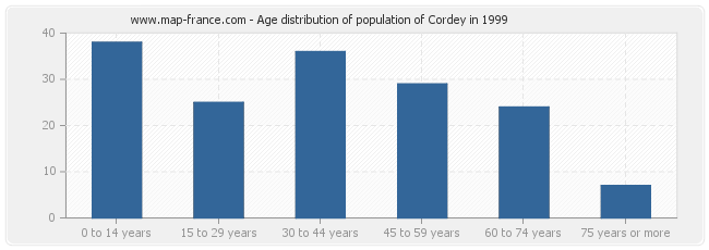 Age distribution of population of Cordey in 1999