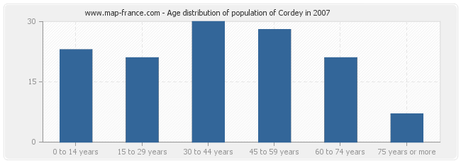 Age distribution of population of Cordey in 2007
