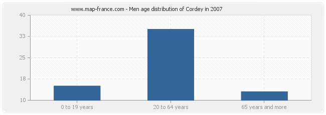 Men age distribution of Cordey in 2007