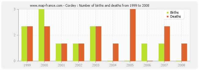 Cordey : Number of births and deaths from 1999 to 2008