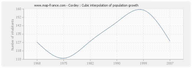 Cordey : Cubic interpolation of population growth