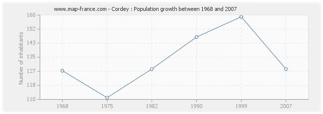 Population Cordey