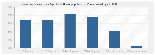 Age distribution of population of Cormelles-le-Royal in 1999