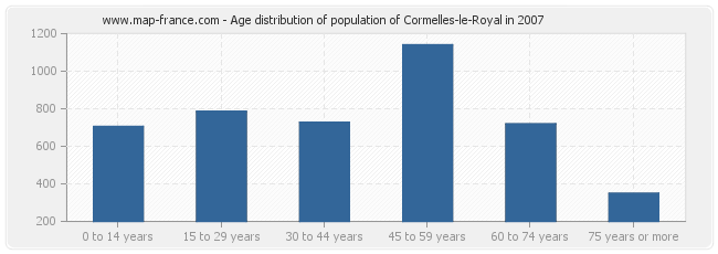 Age distribution of population of Cormelles-le-Royal in 2007