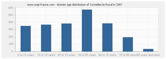 Women age distribution of Cormelles-le-Royal in 2007