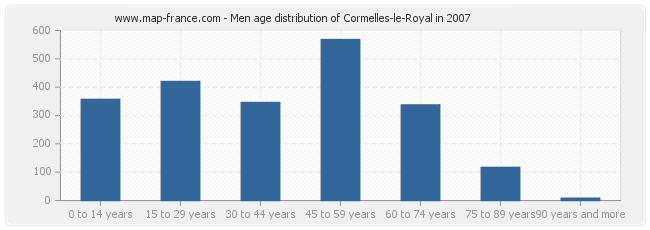 Men age distribution of Cormelles-le-Royal in 2007