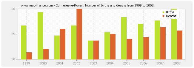 Cormelles-le-Royal : Number of births and deaths from 1999 to 2008