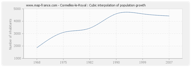 Cormelles-le-Royal : Cubic interpolation of population growth