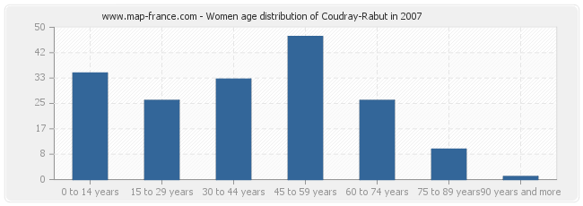 Women age distribution of Coudray-Rabut in 2007