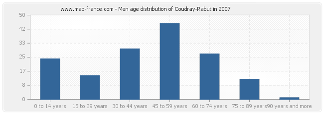 Men age distribution of Coudray-Rabut in 2007