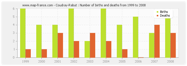 Coudray-Rabut : Number of births and deaths from 1999 to 2008