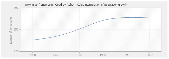 Coudray-Rabut : Cubic interpolation of population growth