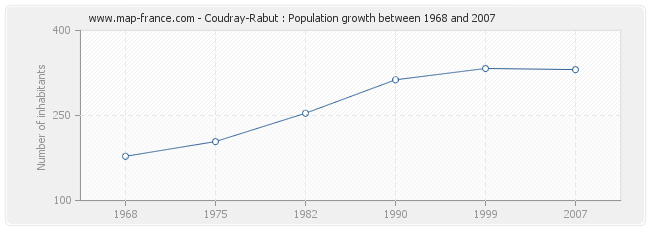 Population Coudray-Rabut