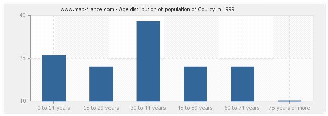 Age distribution of population of Courcy in 1999
