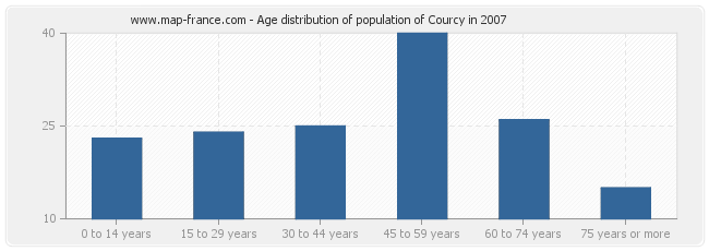 Age distribution of population of Courcy in 2007