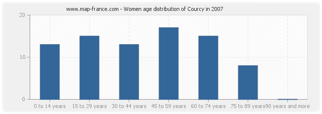 Women age distribution of Courcy in 2007