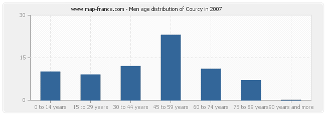 Men age distribution of Courcy in 2007