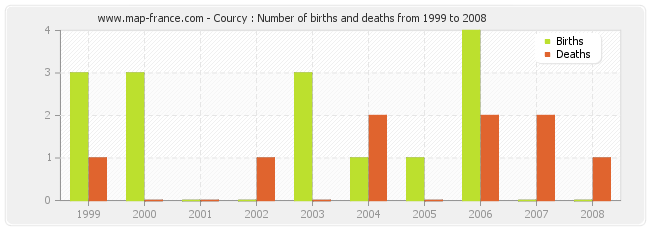 Courcy : Number of births and deaths from 1999 to 2008