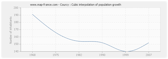 Courcy : Cubic interpolation of population growth