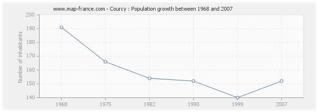 Population Courcy