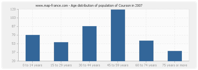 Age distribution of population of Courson in 2007