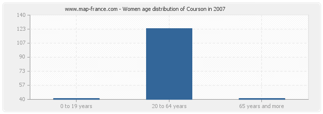 Women age distribution of Courson in 2007