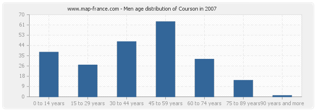 Men age distribution of Courson in 2007