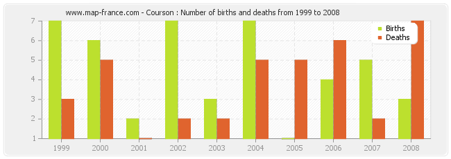 Courson : Number of births and deaths from 1999 to 2008